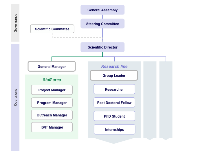 Operations Governance